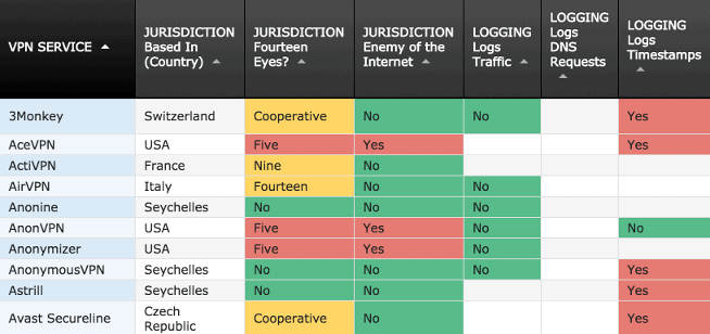That One Privacy Guy's VPN Chart
